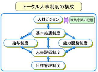 トータル人事制度の構成